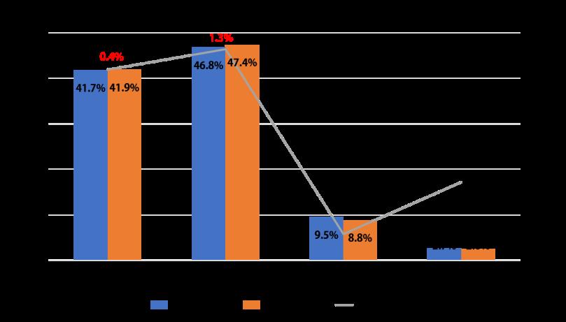 圖1 2016  -  2017年各屬瀏覽佔比