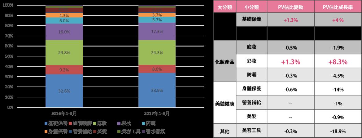 圖2各分類PV佔比成長趨勢